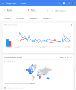 Google Worldwide Search Trend in the Past 12 Months