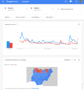 Google Search Trend in Nigeria in the Past 12 Months