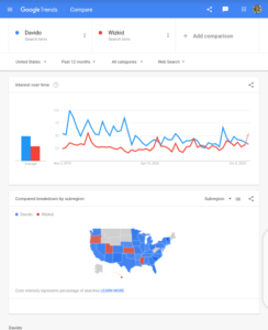Google Search Trend in the United States in the past 12 months