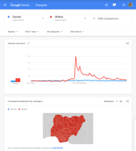 Google Search Trend in Nigeria in the Seven Days